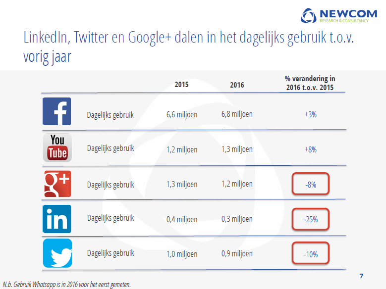 social media facebook youtube twitter google plus linkedin